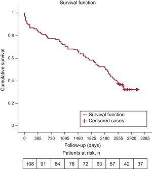 Survival estimated by the Kaplan-Meier method for all-cause mortality.