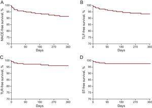 Clinical outcomes at 12 months among patients undergoing long-segment stenting with BRS. A: MACE, comprising cardiac death, myocardial infarction or TLR. B: TLF, comprising cardiac death, target-vessel myocardial infarction or TLR. C: TLR. D: ST. BRS, bioresorbable scaffold; MACE, major adverse cardiac events; ST, scaffold thrombosis; TLF, target lesion failure; TLR, target lesion revascularization.