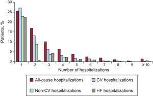Distribution of the number of all-cause, cardiovascular, noncardiovascular and heart failure-related hospitalizations per patient. CV, cardiovascular; HF, heart failure.