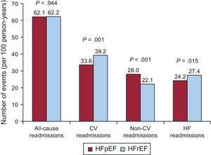 Crude incidence rate of repeat all-cause, cardiovascular, noncardiovascular and heart failure-related hospitalizations in patients with preserved vs reduced ejection fraction. CV, cardiovascular; HF, heart failure. HFpEF, heart failure with preserved ejection fraction; HFrEF, heart failure with reduced ejection fraction.