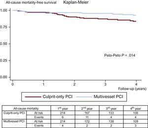 Kaplan-Meier curves for all-cause mortality-free survival. PCI, percutaneous coronary intervention.