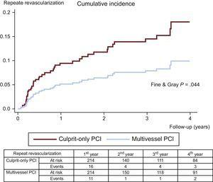 Cumulative incidence function curves for repeat revascularization. PCI, percutaneous coronary intervention.
