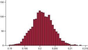 Histogram representing the obesity variable after 12500 Markov chain Monte Carlo iterations using the Metropolis-Hasting algorithm.