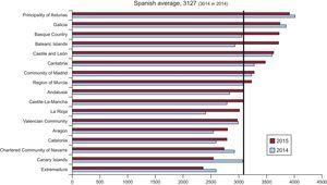 Diagnostic studies per million population, Spanish average, and total by autonomous community in 2014 and 2015. Source: Spanish National Institute of Statistics.25