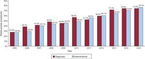 Changes in the number of diagnostic and interventional procedures since 2005 involving the radial approach.