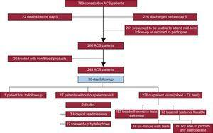 Study flowchart of patient inclusion. ACS, acute coronary syndrome.