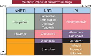 Metabolic impact of antiretroviral drugs. NNRTI, nonnucleoside reverse transcriptase inhibitors; NRTI, nucleoside reverse transcriptase inhibitors; PI, protease inhibitors.