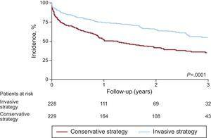 Cumulative incidence of acute myocardial infarction, urgent revascularization, stroke, and death during follow-up in the After Eighty trial.1 Adapted with permission from Tegn et al.1.