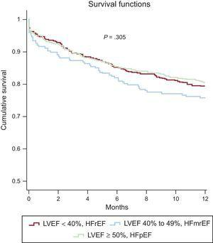 One-year Kaplan-Meier survival curves for the 3 left ventricular ejection fraction groups in the full study population. HFmrEF, heart failure with mid-range ejection fraction; HFpEF, heart failure with preserved ejection fraction; HFrEF, heart failure with reduced ejection fraction; LVEF, left ventricular ejection fraction.
