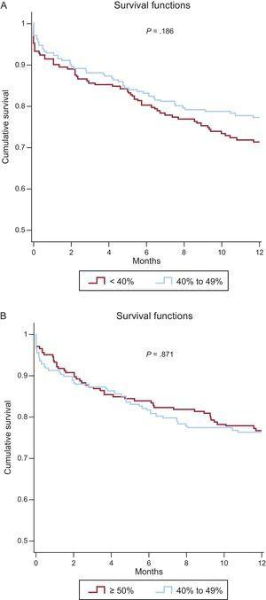 One-year Kaplan-Meier survival curves for the matched cohorts. A: LVEF 40% to 49% vs LVEF <40%. B: LVEF 40% to 49% vs LVEF ≥ 50%. LVEF, left ventricular ejection fraction.