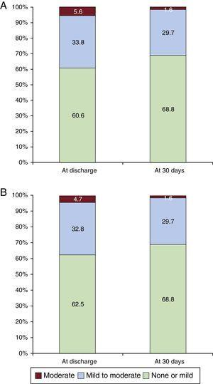 A: Paravalvular leak assessment at discharge (n=71) and at 30 days (n=64). B: Paravalvular leak assessment excluding the 7 (9.9%) patients without 30-day echocardiographic follow-up (n=64 at discharge and at 30 days).