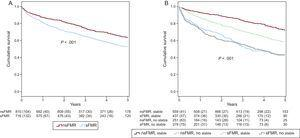 Kaplan-Meier curves. A: prognosis was worse in patients with sFMR (P < .001). B: patients with signs of decompensation (unstable) had lower survival independently of FMR severity. In stable patients, the presence of sFMR identified a group with intermediate prognosis (P < .001). FMR, functional mitral regurgitation; nsFMR, nonsignificant functional mitral regurgitation; sFMR, significant functional mitral regurgitation.