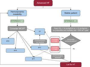 Decision-making algorithm for patients with advanced HF as defined in Table 1 after appropriate optimization of medical, device, and surgical treatment. BTC, bridge to candidacy; BTD, bridge to decision; BTR, bridge to recovery; BTT, bridge to trasplant; DT, destination therapy; INTERMACS, Interagency Registry for Mechanically Assisted Circulatory Support; HF, heart failure; HT, heart transplant; LTVAD, long-term ventricular assist device; MCS, mechanical circulatory support; VO2, oxygen consumption. aIn patients in INTERMACS 1 a short-term ventricular assist device should be placed, preferably venoarterial extracorporeal membrane oxygenation in conditions such as unclear neurological status, unstable hemodynamics and severe coagulopathy. In less catastrophic situations and in INTERMACS 2, a uni- or biventricular short-term ventricular assist device such as the Centrimag can be implanted, as it can provide up to 1 month of support. After resuscitation of the patient, a weaning trial of the device must be performed and, if not possible, assessment for HT is crucial. The next step should be exchange to a LTVAD as BTT or in some cases as DT. In patients in INTERMACS 3, a LTVAD, preferably only supporting the left ventricle, is recommended. bAfter bridge to candidacy, if the contraindication (pulmonary hypertension, time free of cancer or excess weight) is resolved, the patient should be listed.