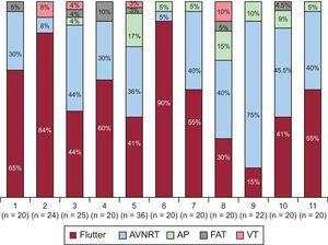 Frequency distribution of the arrhythmic substrates prompting the electrophysiology study in each center; in parentheses, the total number of procedures in each center. AP, accessory pathway; AVNRT, atrioventricular nodal reentrant tachycardia; FAT, focal atrial tachycardia; VT, ventricular tachycardia.
