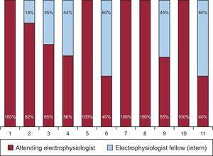 Distribution of the catheter ablation operators in the 11 participating centers.