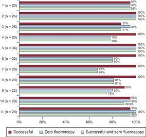 Percentage of successful fluoroscopy-free procedures performed in the 11 participating centers; in parentheses, the total number of procedures performed in each center.