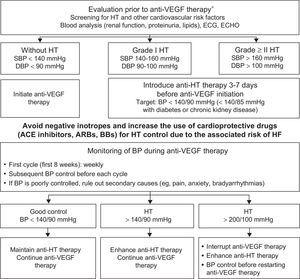 Protocol for initiation, monitoring, and treatment of blood pressure in patients with indication for anti-VEGF therapy.9,46,57 ACE, angiotensin-converting enzyme; anti-VEGF, vascular endothelial growth factor inhibitor; ARBs, angiotensin II receptor blockers; BB, beta-blockers; BP, blood pressure; DBP, diastolic blood pressure; ECG, electrocardiography; ECHO, echocardiography; HF, heart failure; HT, hypertension; SBP, systolic blood pressure. *See Table 4 of the supplementary material.