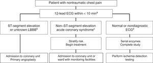 Treatment algorithm for patients with chest pain in the emergency room. ECG, electrocardiography; LBBB, left bundle branch block. aA 12-lead ECG must be obtained and correctly interpreted within 10minutes, as well as serial troponin measurement. The ECG should be repeated if it is nondiagnostic or the pain disappears or reappears. bIn patients with persistent ST-segment elevation, primary angioplasty should be performed, as long as the patient's vital prognosis permits it and there are no hematological contraindications. cIn patients with non– ST-segment acute coronary syndrome, the risk must be stratified (GRACE scale) and the need for an invasive strategy must be assessed. If dual antiplatelet therapy is required, short courses are preferred and ticagrelor should be avoided in patients with active chemotherapy due to the risk of interactions with cytochrome P450 3A4. dIf the ECG is normal and serial enzymes are negative, ischemia testing should be performed according to the predefined and standardized protocol of the hospital.