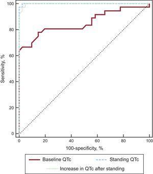 Receiver operating characteristic curves of the baseline QTc interval, standing QTc interval, and increase in the QTc after standing are plotted to differentiate long QT syndrome patients. QTc, corrected QT interval.