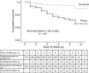 Kaplan-Meier cumulative survival curves for patients with and without arteriosclerotic plaque in carotid arteries. 95%CI, 95% confidence interval; HR, hazard ratio adjusted by history of cardiovascular disease, presence of carotid plaque, age, and sex.