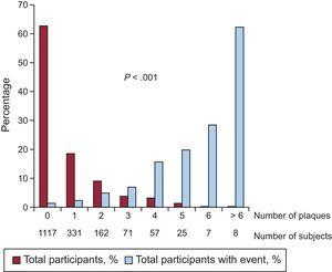 Distribution of the number of events during follow-up compared with the number of carotid plaques at baseline.