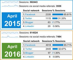 Number of sessions on www.revespcardiol.org, overall and via social media, in 2015 and 2016.