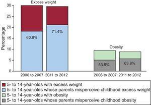 Prevalence of childhood excess weight and obesity and the percentage of parents unable to recognize these characteristics in their children in 2006 to 2007 and 2011 to 2012.
