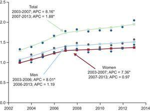 Joinpoint regression analysis of trends in the standardized hospitalization rate (per 1000 population), overall and by sex, from 2003 to 2013. APC, mean annual percentage of change (%). Points: values observed; line: calculated trend; arrow: joinpoint. *APC that is significantly different from 0 (P < .05).
