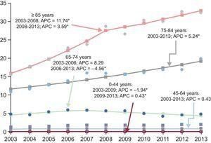 Joinpoint regression analysis of trends in the standardized hospitalization rate (per 1000 population) by age from 2003 to 2013. APC, mean annual percentage of change (%).Points: values observed; line: calculated trend; arrow: joinpoint. *APC that is significantly different from 0 (P < .05).