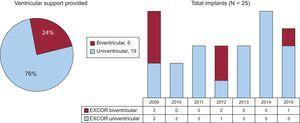 Distribution of the number and type of Berlin Heart EXCOR ventricular assist devices implanted, by year (2009-2015).