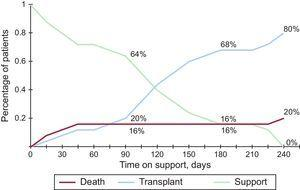 Competing event analysis in patients who received EXCOR circulatory support as a bridge to cardiac transplant. Note that the sum of the percentage of patients with each event is equal to 1 at each time point.