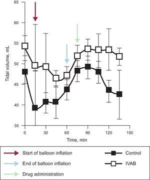 Change in tidal volume in ivabradine and control groups. IVAB, ivabradine.