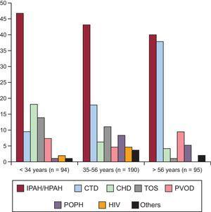 Distribution of patients by age percentile. CHD, congenital heart disease; CTD, connective tissue disease; HIV, human immunodeficiency virus; HPAH, hereditary pulmonary artery hypertension; IPAH, idiopathic pulmonary arterial hypertension; PAH, pulmonary arterial hypertension; POPH, portopulmonary hypertension; PVOD, pulmonary veno-occlusive disease; TOS, toxic oil syndrome.