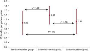 Incidence rate (episodes per patient-years) of rejection according to study groups.