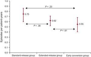 Incidence rate (episodes per patient-years) of infection according to study groups.