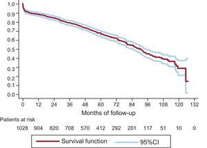 Overall survival in patients with a Mitroflow prosthesis. Kaplan-Meier analysis. 95%CI, 95% confidence interval.
