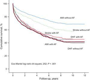 Kaplan-Meier survival analysis according to discharge diagnosis and presence of atrial fibrillation. AF, atrial fibrillation; AMI, acute myocardial infarction; DHF, decompensated heart failure.