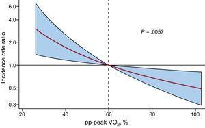 Relationship between pp-peak VO2 and the risk of all-cause readmission after multivariate adjustment. pp-peak VO2, percentage of predicted peak exercise oxygen uptake. Adjusted for age, atrial fibrillation, systolic blood pressure, heart rate, E/e' ratio, hemoglobin and N-terminal pro-B-type natriuretic peptide.
