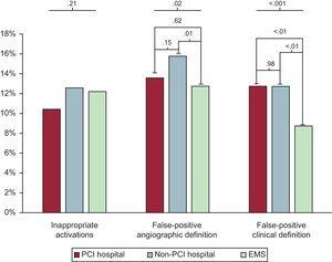Inappropriate and false-positive activation rates according to the place of first medical contact. Rates of inappropriate and false-positive activation rates according to the place of first medical contact. EMS, emergency medical services; PCI, percutaneous coronary intervention.
