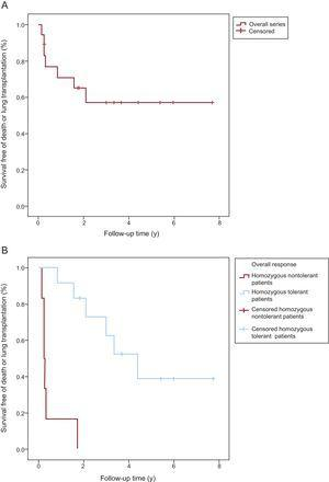 Death-free or lung transplantation–free Kaplan-Meier survival curves. Comparison of survival. A: Overall series of homozygous patients with pulmonary veno-occlusive disease (PVOD). B: Homozygous patients with PVOD who tolerated specific treatment with pulmonary vasodilators vs those who did not.