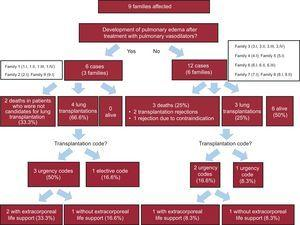 Flowchart showing clinical events by families.