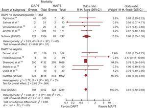 Dual antiplatelet therapy vs MAPT with or without OAT overall mortality with OR and 95%CI. The size of the data markers (squares) for aspirin is approximately proportional to the statistical weight of each trial. 95%CI, 95% confidence interval; DAPT, dual antiplatelet therapy; MAPT, monoantiplatelet therapy; M-H, Mantel-Haenszel; OAT, oral anticoagulation therapy; OR, odds ratio.