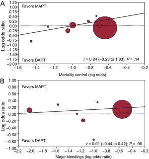 Random effect meta-regression analyses for the risk (OR) of mortality between DAPT and MAPT according to patients' risk profile (A) or the differential risk of bleedings in the 2 arms (B). The size of the circle corresponds to the statistical weight of each study. DAPT, dual antiplatelet therapy; MAPT, monoantiplatelet therapy; OR, odds ratio.
