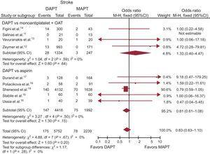 Dual antiplatelet therapy vs MAPT with or without OAT on stroke with OR and 95%CI. The size of the data markers (squares) is approximately proportional to the statistical weight of each trial. 95%CI, 95% confidence interval; DAPT, dual antiplatelet therapy; MAPT, monoantiplatelet therapy; M-H, Mantel-Haenszel; OAT, oral anticoagulation therapy; OR, odds ratio.