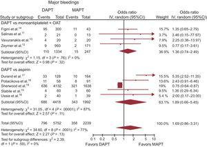 Dual antiplatelet therapy vs MAPT with or without OAT on major bleedings with OR and 95%CI. The size of the data markers (squares) is approximately proportional to the statistical weight of each trial. 95%CI, 95% confidence interval; DAPT, dual antiplatelet therapy; MAPT, monoantiplatelet therapy; OAT, oral anticoagulation therapy; OR, odds ratio.