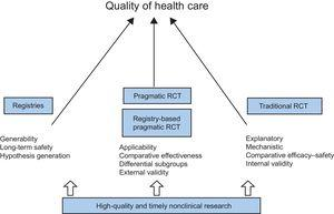 Better quality of care as the ultimate goal for all stages of biomedical research. RCT, randomized controlled trials.