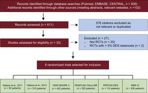 "Flow diagram of trial selection process. CENTRAL, Cochrane Central Register of Controlled Trials; ISAR-DESIRE 3, Randomized Trial of Paclitaxel-Eluting Balloon, Paclitaxel-Eluting Stent and Plain Balloon Angioplasty for Restenosis in ""-Limus""-Eluting Coronary Stents; PEPCAD China ISR, A Multicenter, Randomized, Active Controlled Clinical Study to Evaluate the Safety and Efficacy of the Treatment of In-stent Restenosis Lesion by Paclitaxel-eluting PTCA-Balloon Catheter vs Paclitaxel-eluting Stent; PEPCAD DES, Treatment of DES-In-Stent Restenosis With SeQuent Please Paclitaxel Eluting PTCA Catheter; RCT, randomized controlled trial; RIBS IV, Restenosis Intrastent of Drug-eluting Stents: Paclitaxel-eluting Balloon vs Everolimus-eluting Stent). A Prospective, Multicenter and Randomized Clinical Trial."