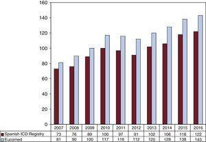 Total number of implantations recorded per million population and those estimated by the European Medical Technology Industry Association (Eucomed) from 2007 to 2016. ICD, implantable cardioverter-defibrillator.
