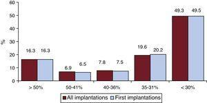 Left ventricular ejection fraction of the registry patients (total and first implantations).