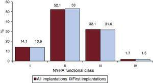 New York Heart Association (NYHA) functional class of the patients in the registry (total and first implantation).